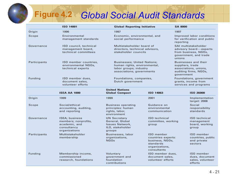 Global Social Audit Standards