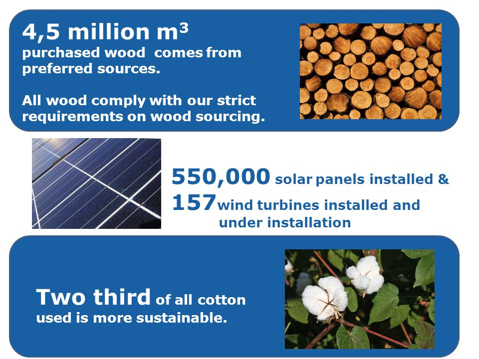 4,5 million m3 purchased wood comes from preferred sources.