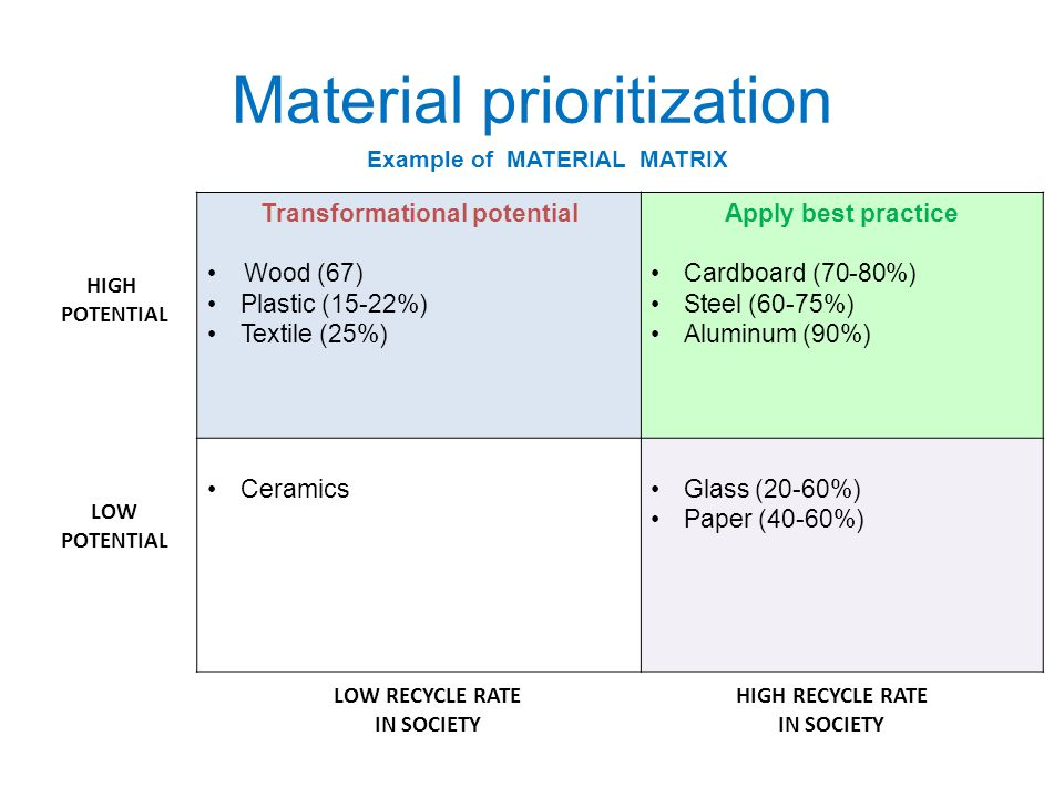 Material prioritization