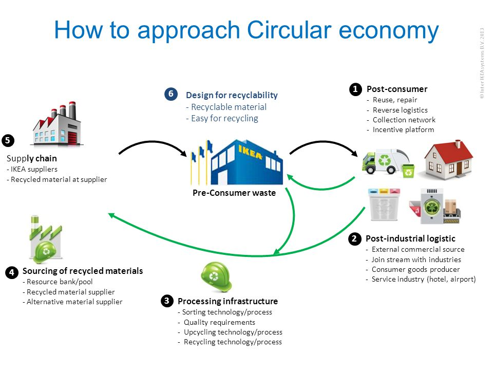 How to approach Circular economy