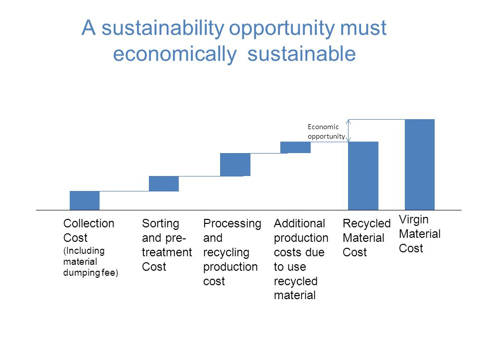 A sustainability opportunity must economically sustainable