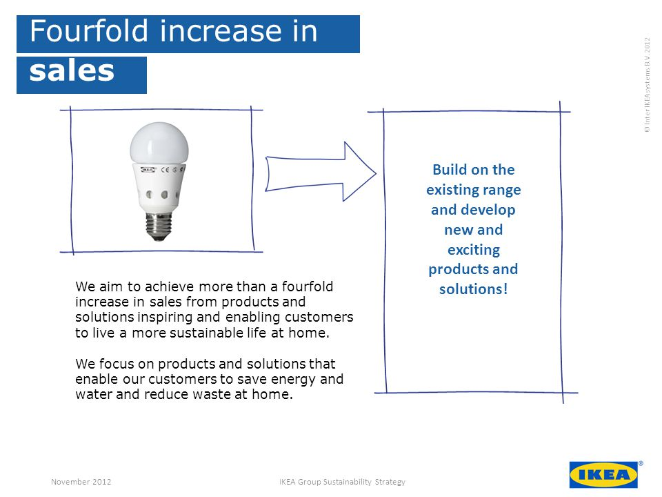 IKEA Group Sustainability Strategy