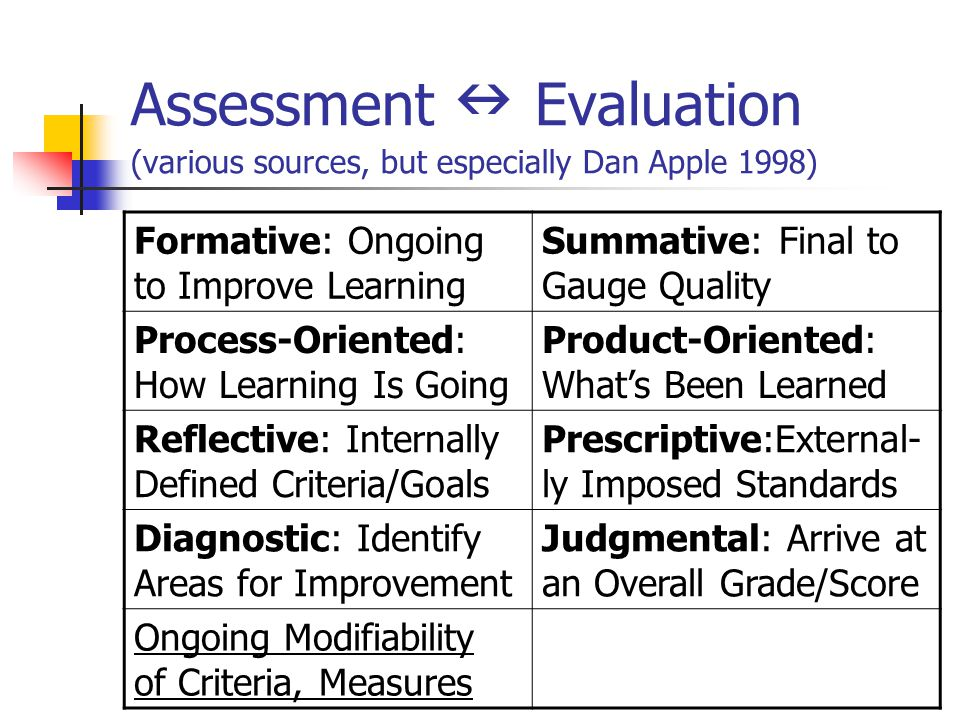 Assessment n Evaluation (various sources, but especially Dan Apple 1998)