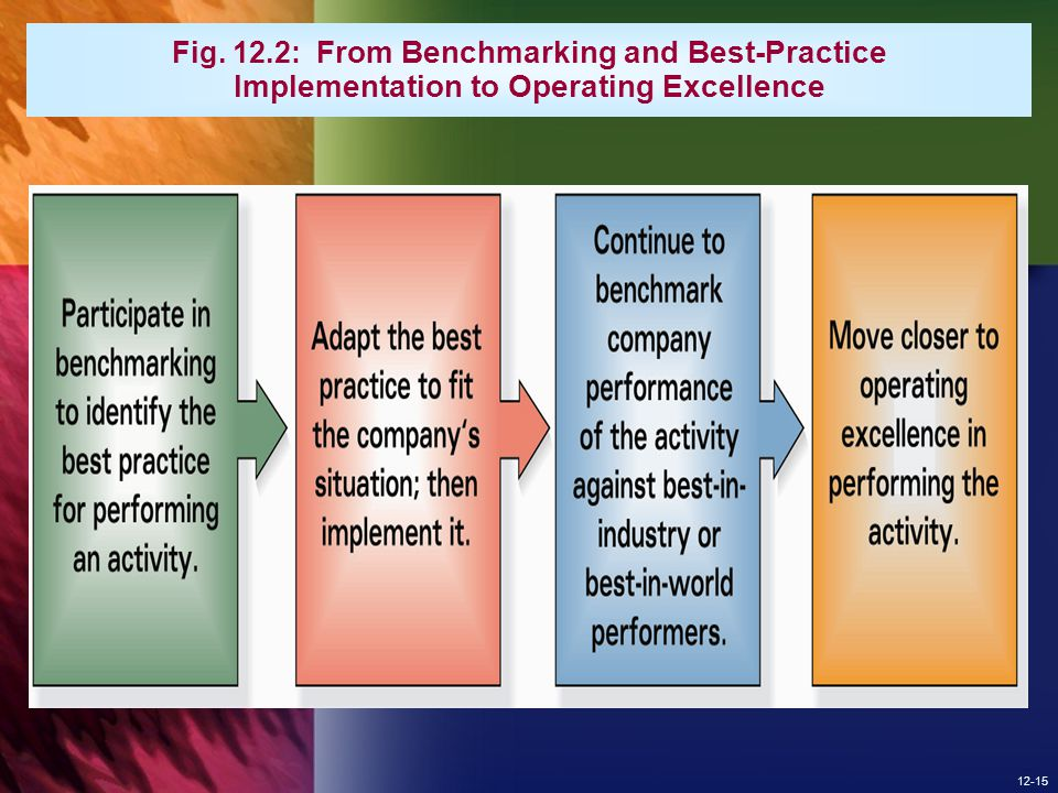 Fig. 12.2: From Benchmarking and Best-Practice Implementation to Operating Excellence