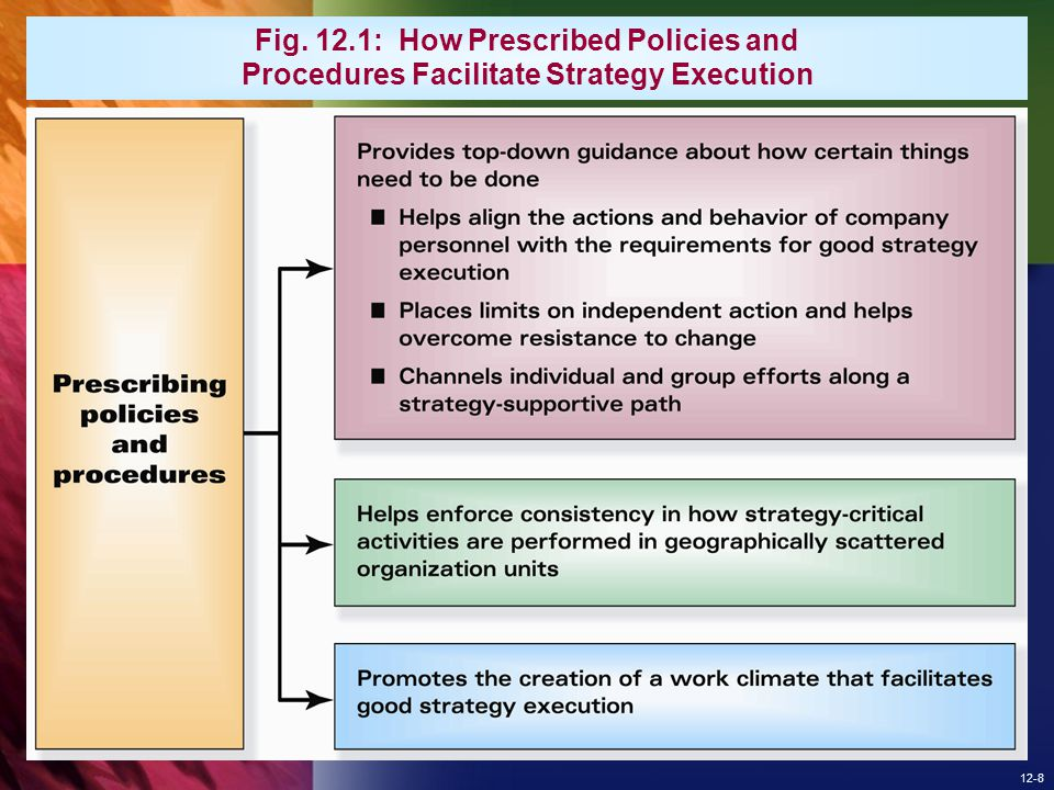 Fig. 12.1: How Prescribed Policies and Procedures Facilitate Strategy Execution