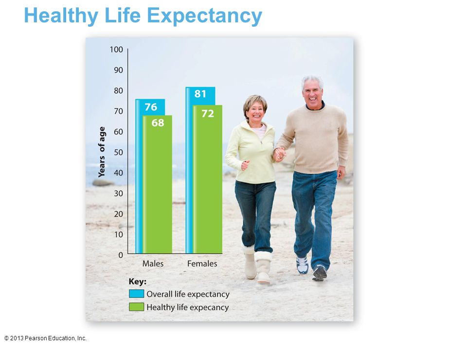 Healthy Life Expectancy