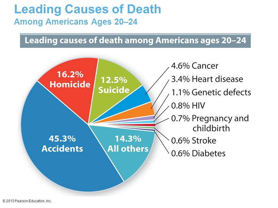 Leading Causes of Death Among Americans Ages 20–24