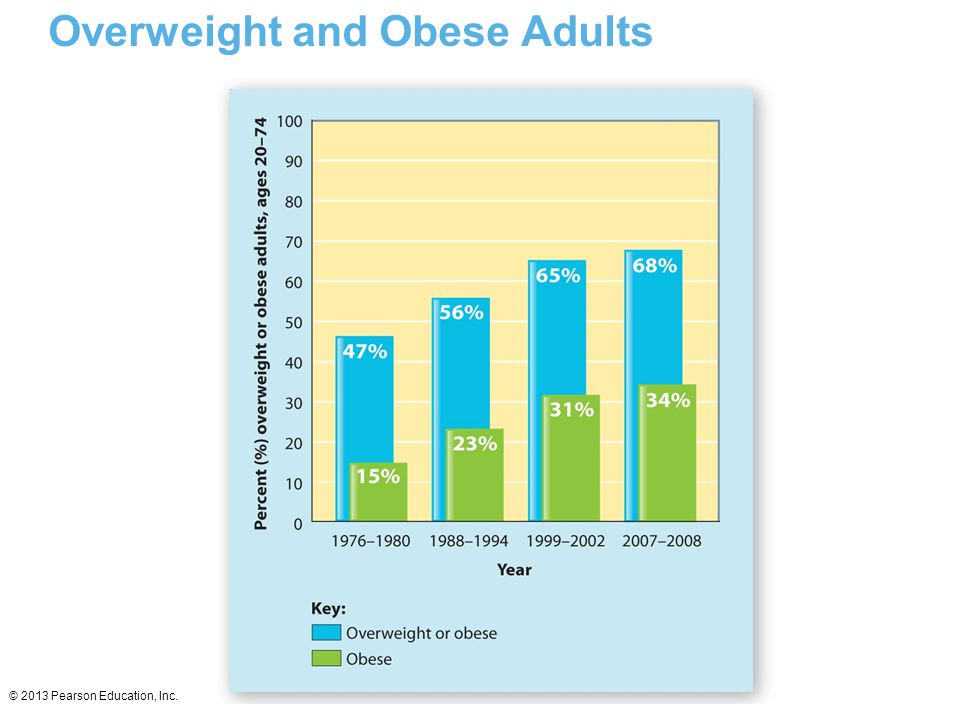 Overweight and Obese Adults