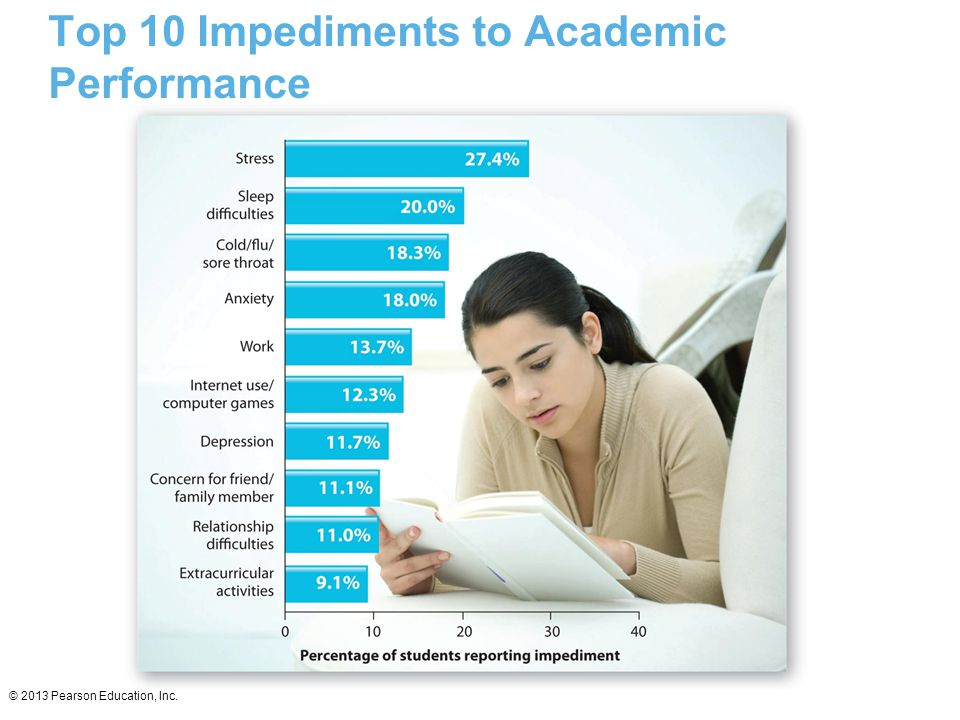 Top 10 Impediments to Academic Performance