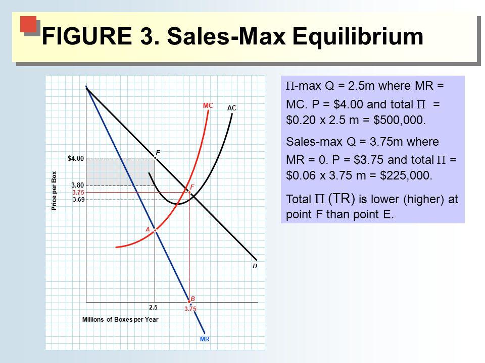 FIGURE 3. Sales-Max Equilibrium