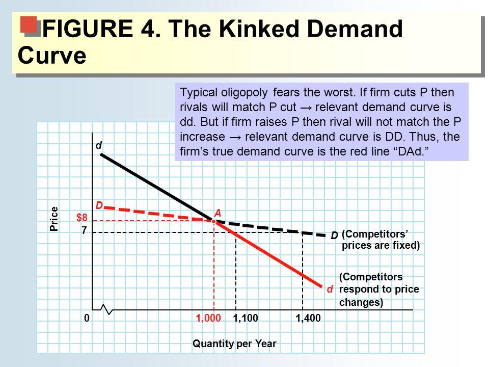FIGURE 4. The Kinked Demand Curve