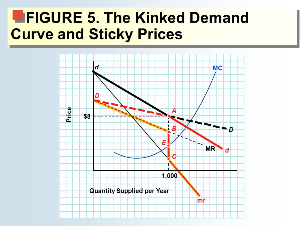 FIGURE 5. The Kinked Demand Curve and Sticky Prices