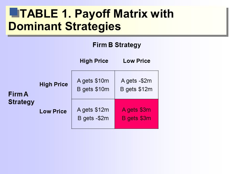 TABLE 1. Payoff Matrix with Dominant Strategies