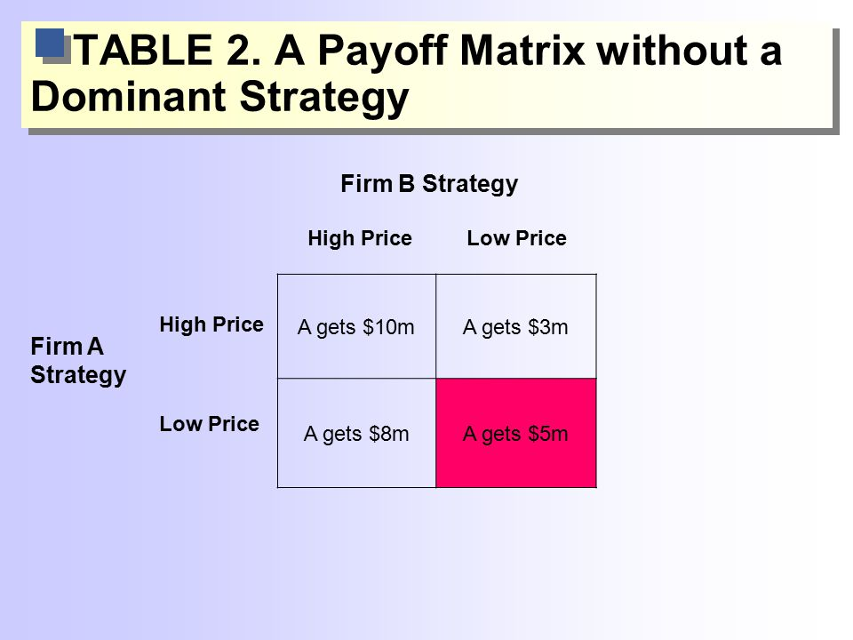 TABLE 2. A Payoff Matrix without a Dominant Strategy