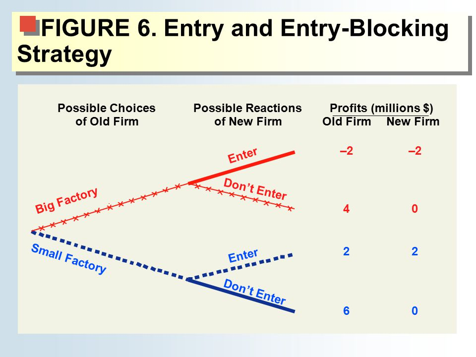 FIGURE 6. Entry and Entry-Blocking Strategy
