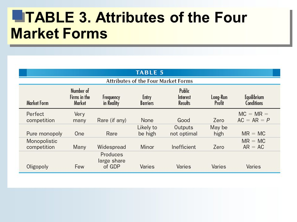 TABLE 3. Attributes of the Four Market Forms