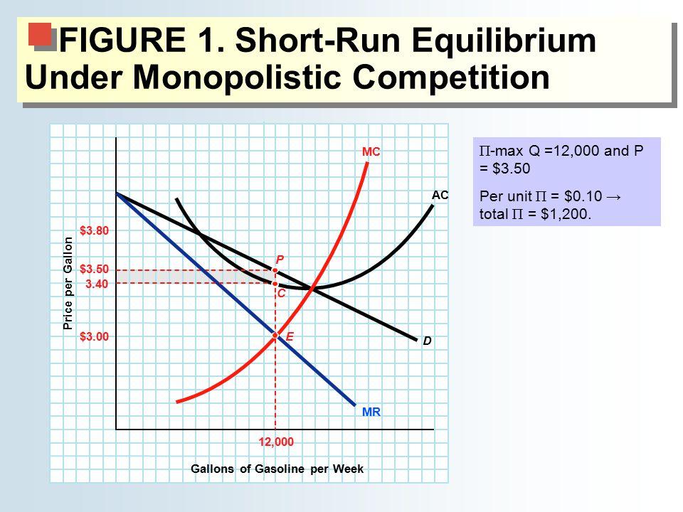 FIGURE 1. Short-Run Equilibrium Under Monopolistic Competition