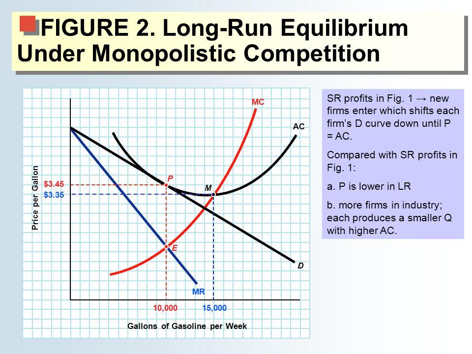 FIGURE 2. Long-Run Equilibrium Under Monopolistic Competition