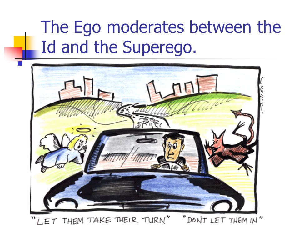 The Ego moderates between the Id and the Superego.