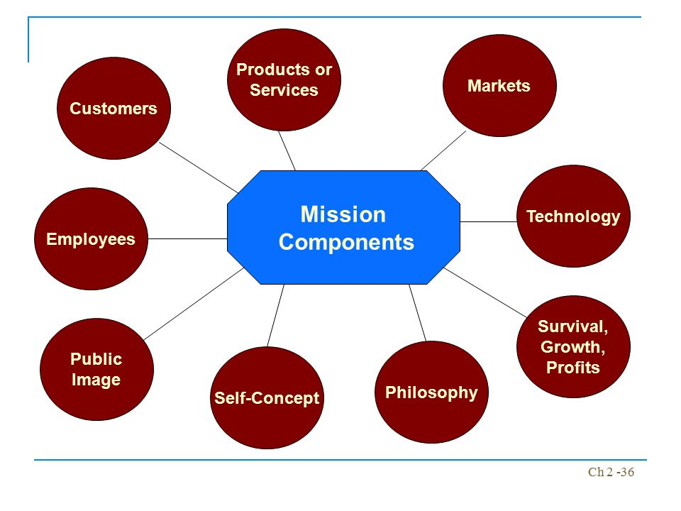 Mission Components Products or Services Markets Customers Technology