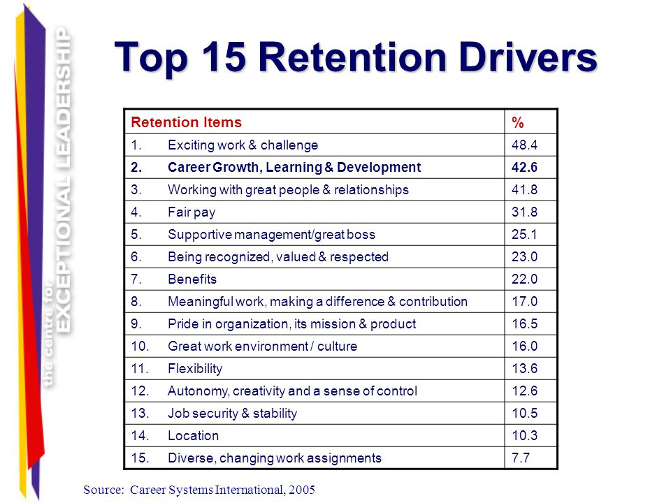 Top 15 Retention Drivers Retention Items % 1.