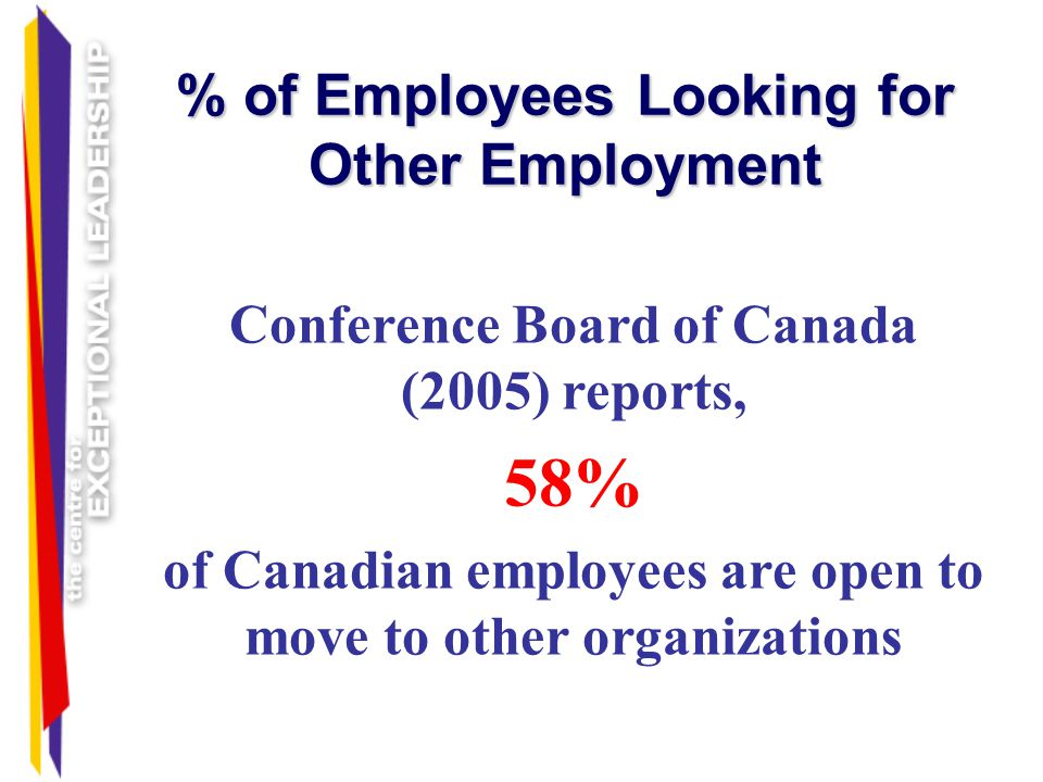 % of Employees Looking for Other Employment