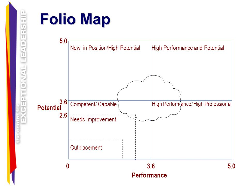 Folio Map 5.0 3.6 Potential 2.6 3.6 5.0 Performance