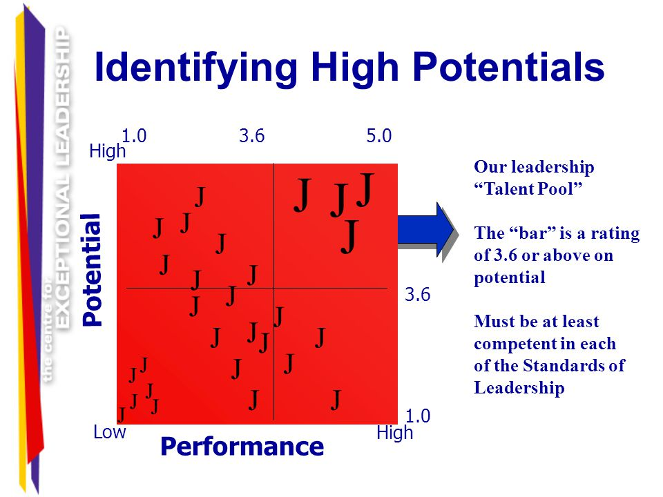 Identifying High Potentials