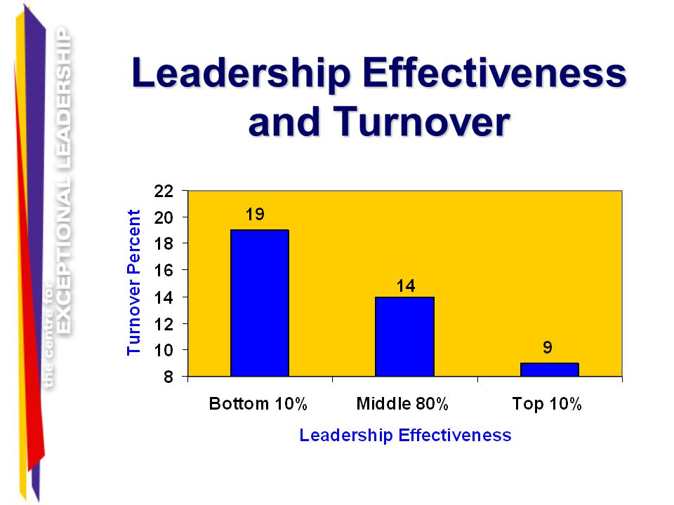 Leadership Effectiveness and Turnover