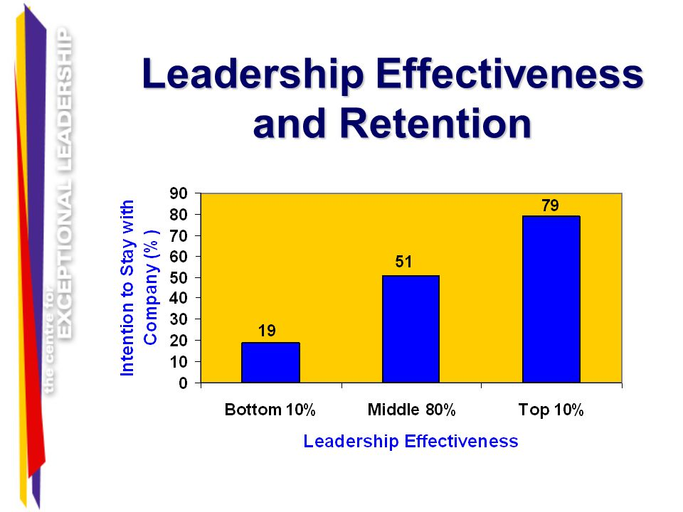Leadership Effectiveness and Retention