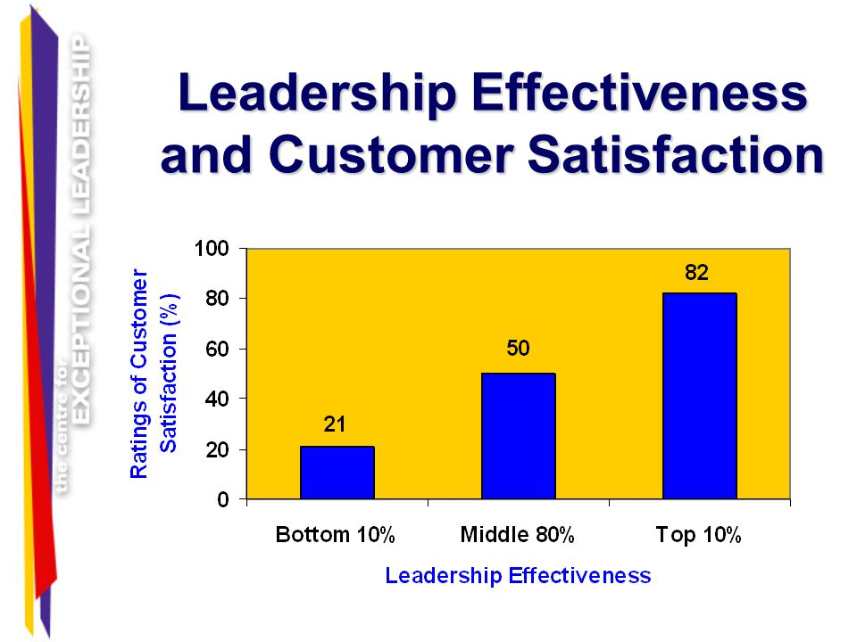 Leadership Effectiveness and Customer Satisfaction