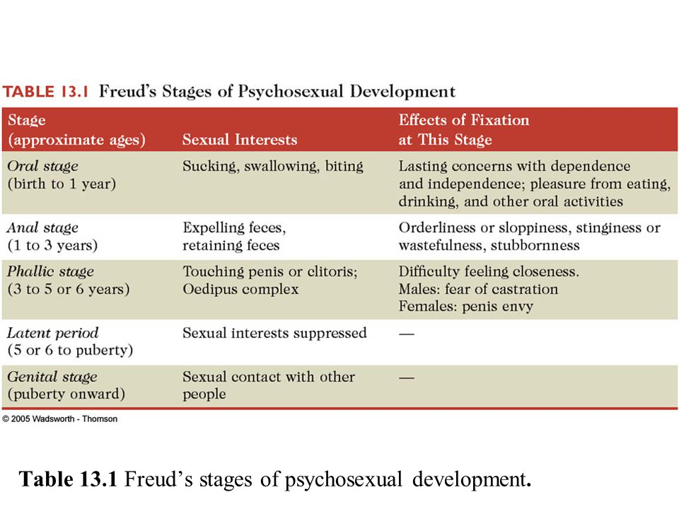 Table 13.1 Freud's stages of psychosexual development.