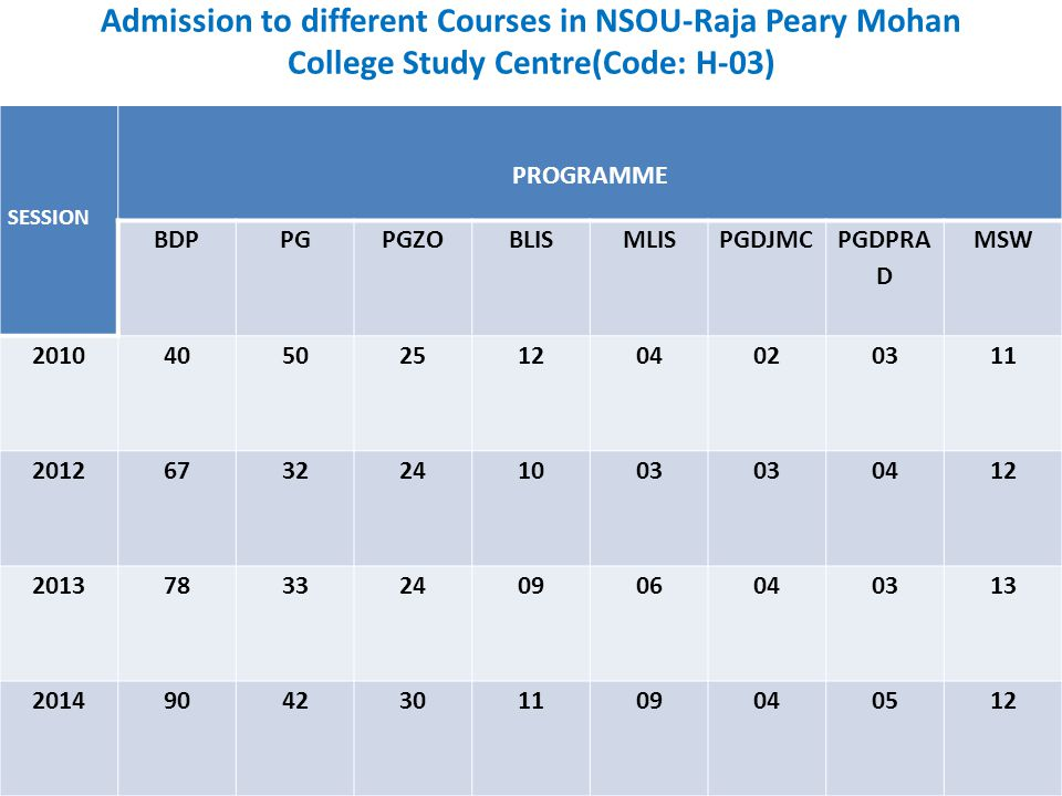 Admission to different Courses in NSOU-Raja Peary Mohan College Study Centre(Code: H-03)