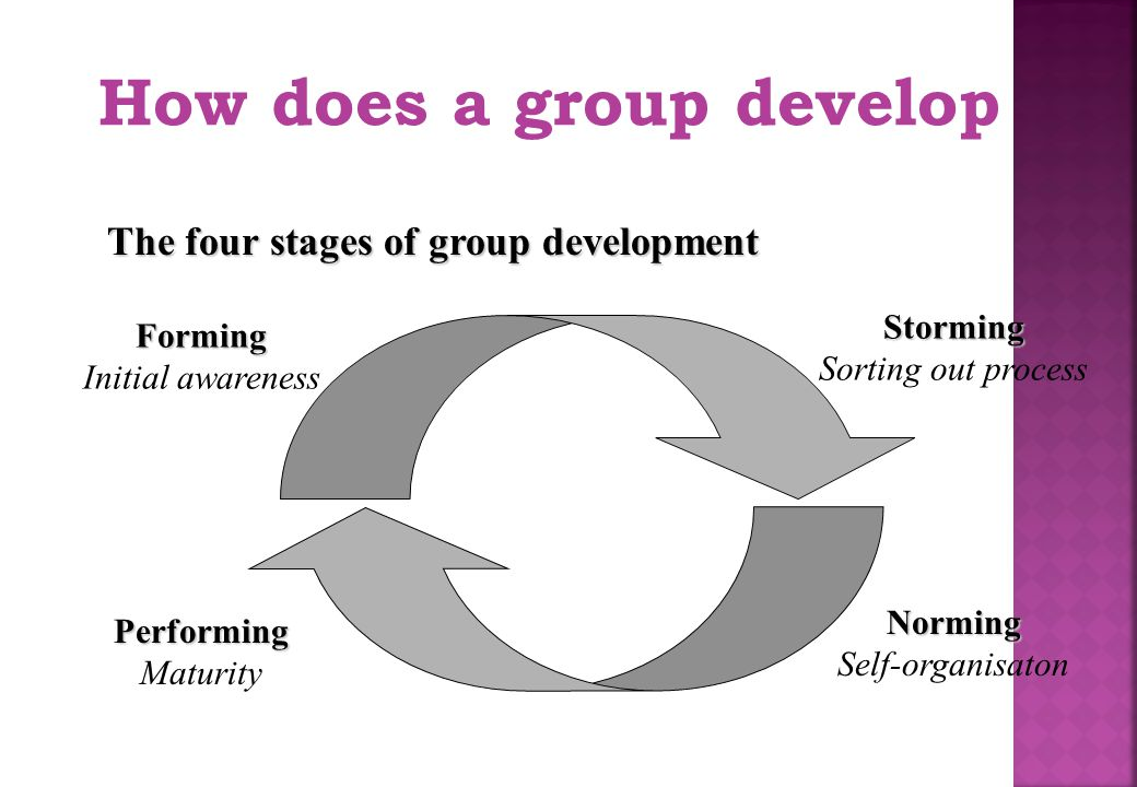 How does a group develop