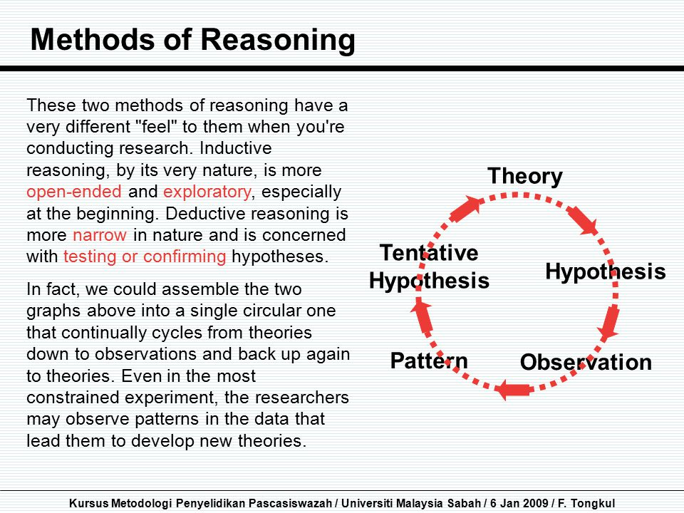 Methods of Reasoning Theory Tentative Hypothesis Hypothesis Pattern