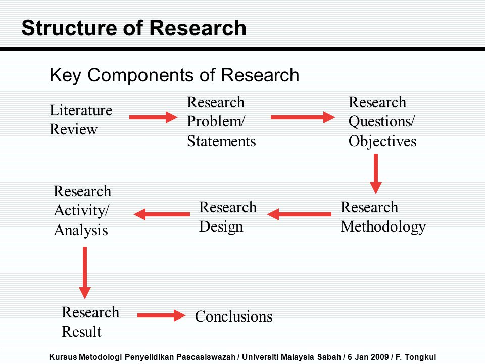 Structure of Research Key Components of Research