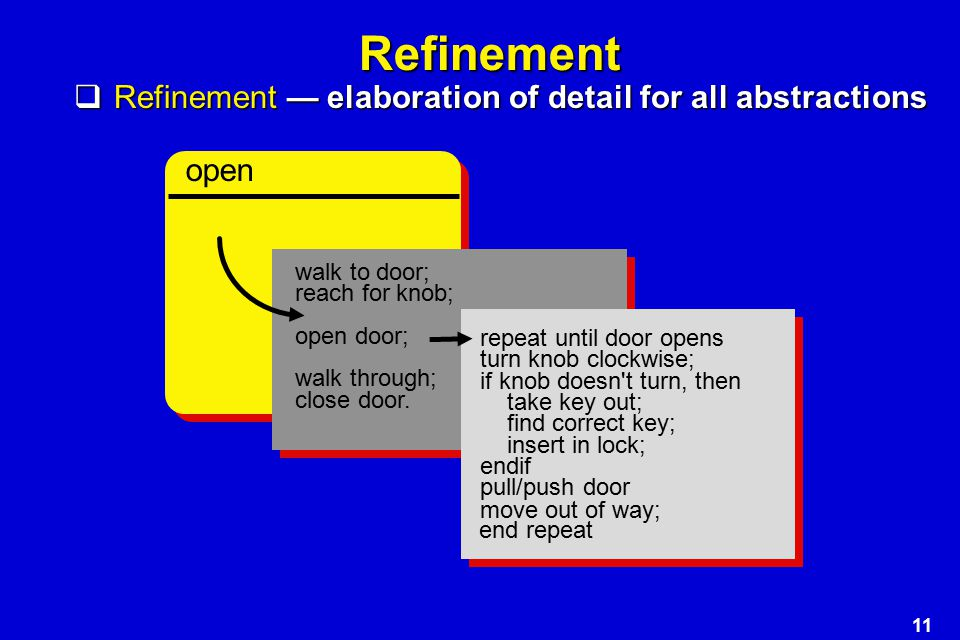 Refinement Refinement — elaboration of detail for all abstractions