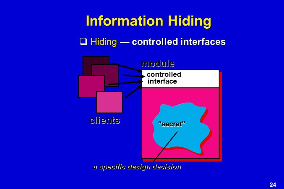 Information Hiding Hiding — controlled interfaces module clients