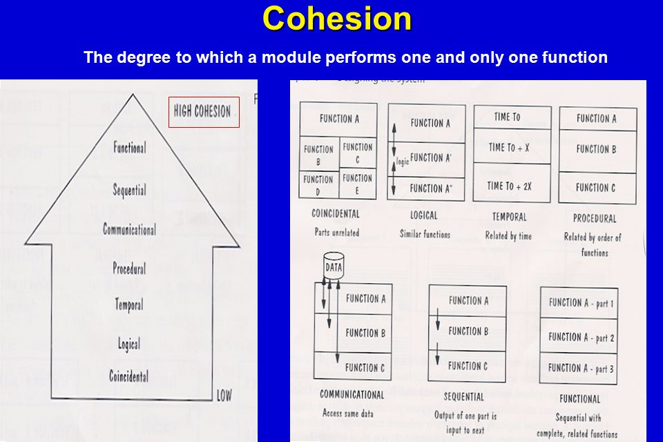 Cohesion The degree to which a module performs one and only one function