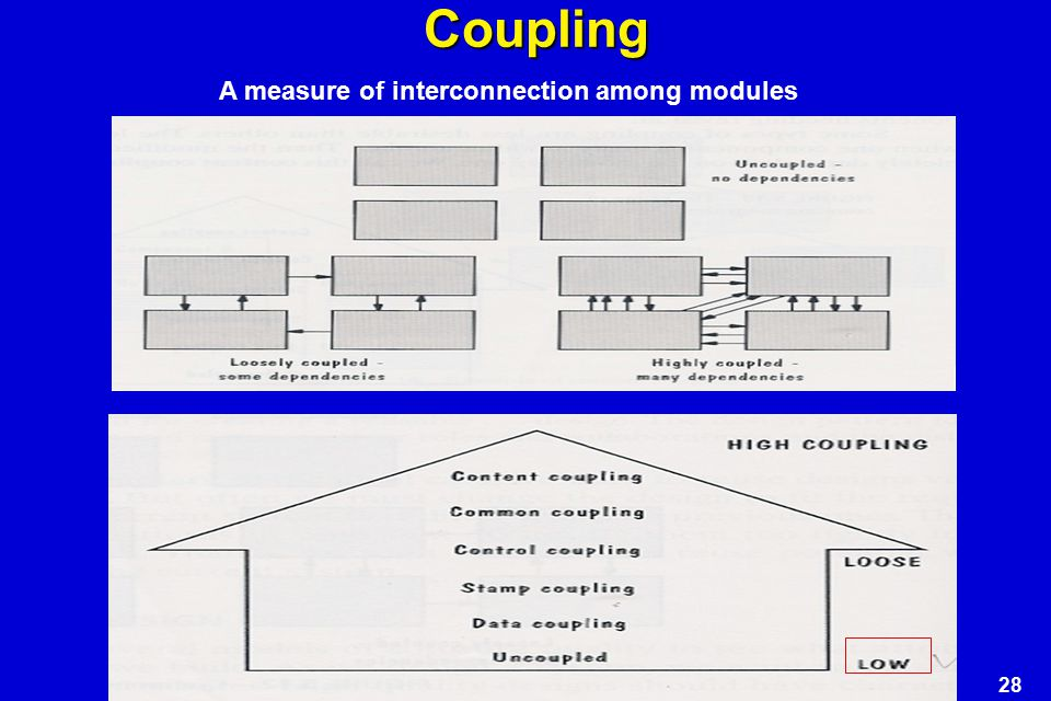 Coupling A measure of interconnection among modules
