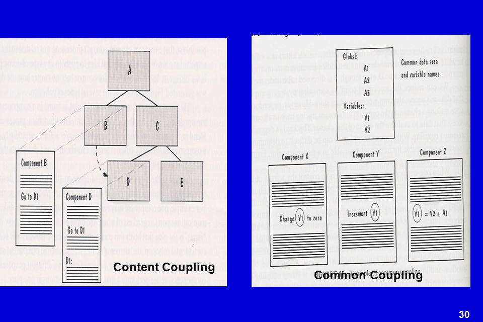 Content Coupling Common Coupling