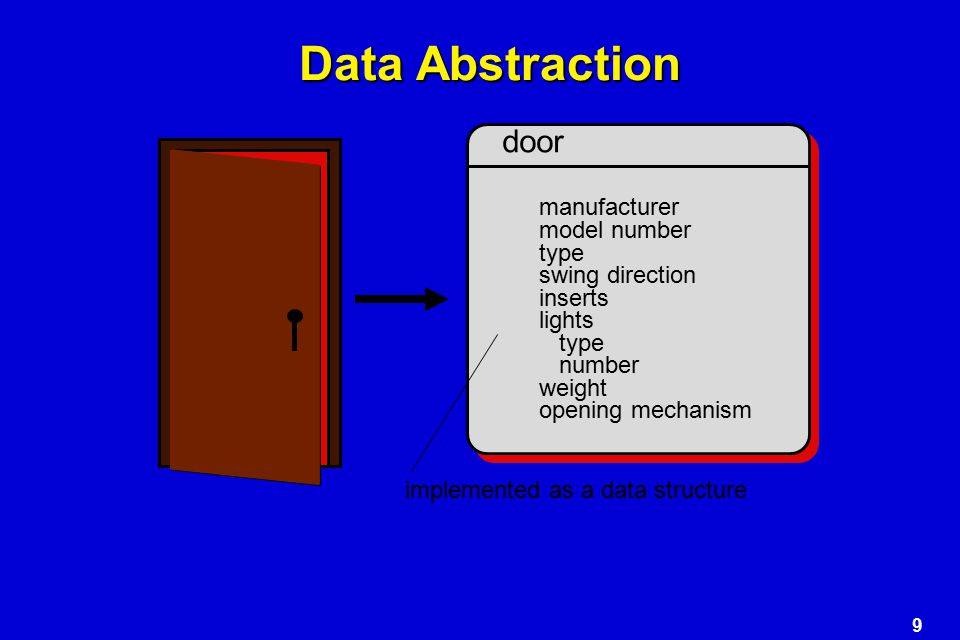 Data Abstraction door manufacturer model number type swing direction