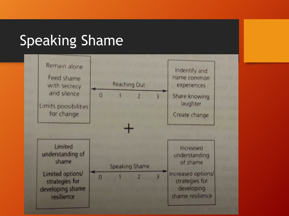Speaking Shame