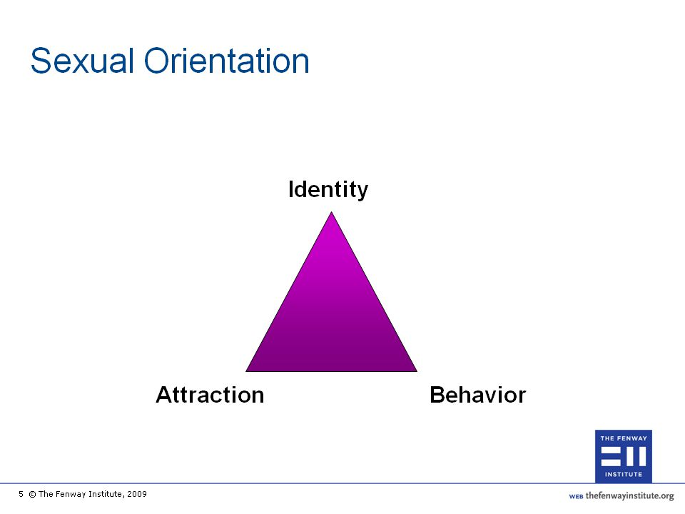 In its simplest terms, sexual orientation is the emotional and sexual attraction one feels for others. Sexual orientation can range from exclusively homosexual (attraction to same sex only) to exclusively heterosexual (attraction to different sex only). The previous slide describes sexual orientation and terminology in these terms. However, people behave and define themselves sexually in more complex ways than this definition implies. It can be helpful to understand the different dimensions and manifestations of sexual orientation in order to build a better therapeutic relationship with your patients (e.g., avoiding assumptions and staying open to cultural differences).