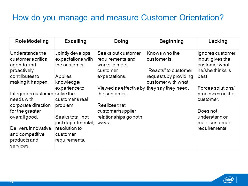 How do you manage and measure Customer Orientation