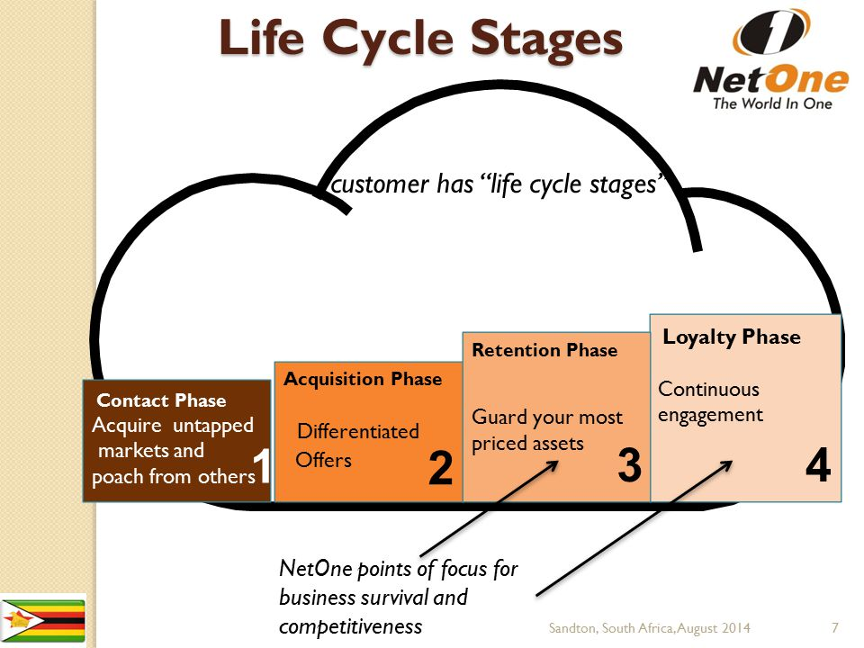Life Cycle Stages 1 2 3 4 customer has life cycle stages