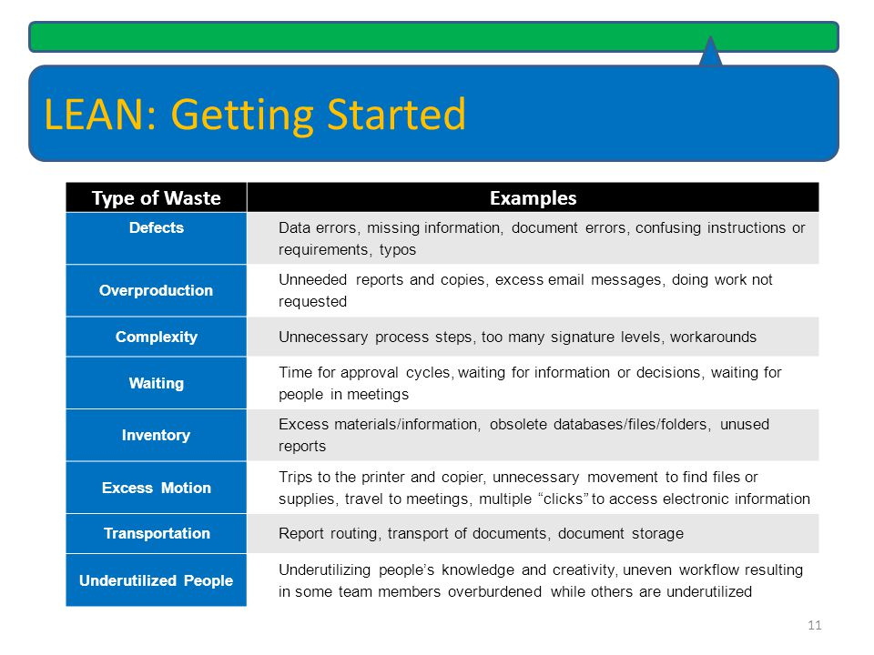 LEAN: Getting Started Type of Waste Examples Defects