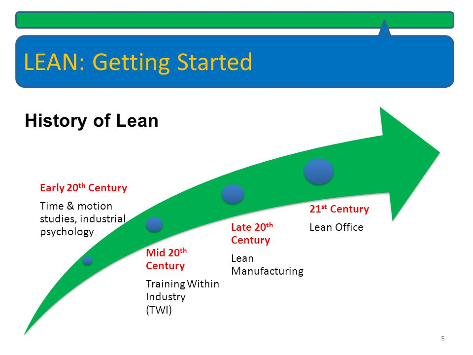 LEAN: Getting Started History of Lean Early 20th Century