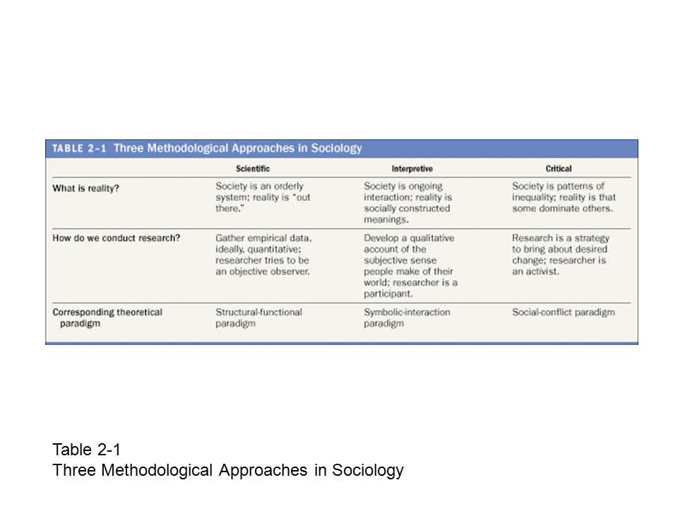 Table 2-1 Three Methodological Approaches in Sociology