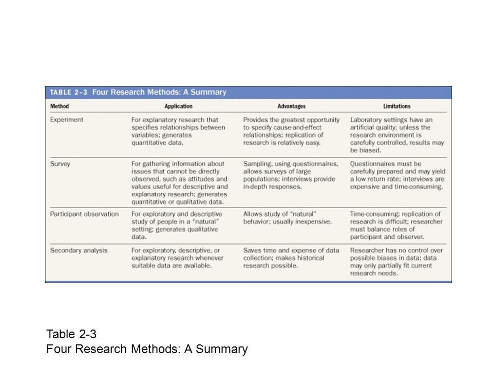 Table 2-3 Four Research Methods: A Summary